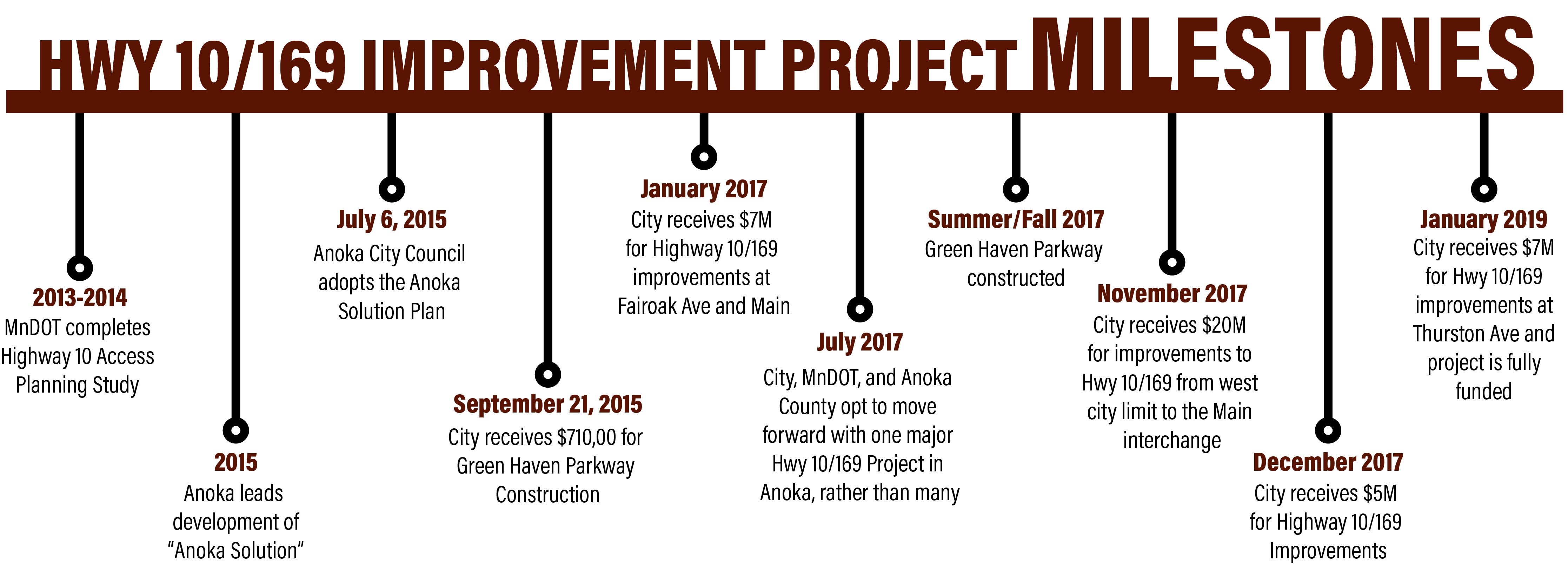 Timeline of Milestones for the Highway 10/169 Improvement Project
