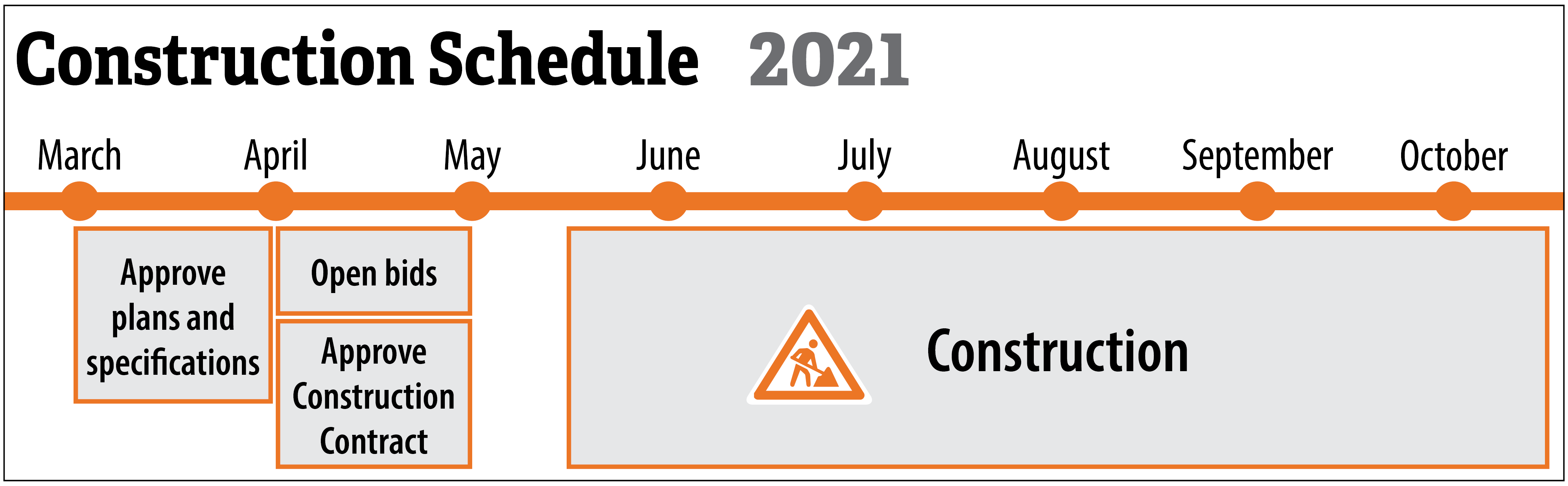Schedule for the Green Haven Parkway Project