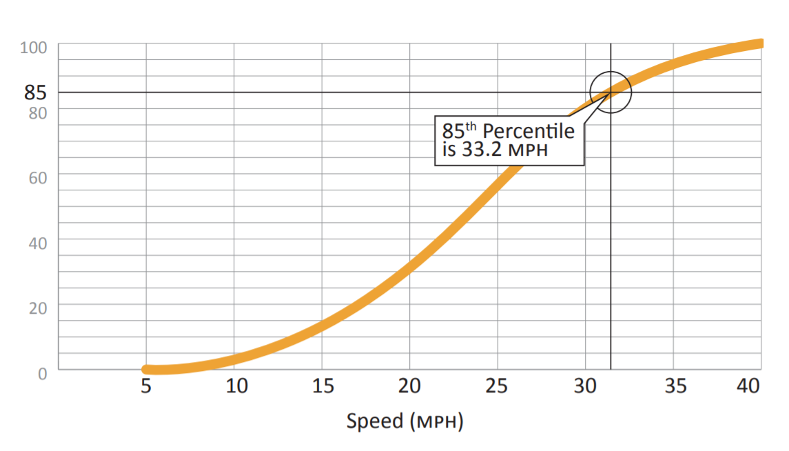 85th Percentile Speed Chart
