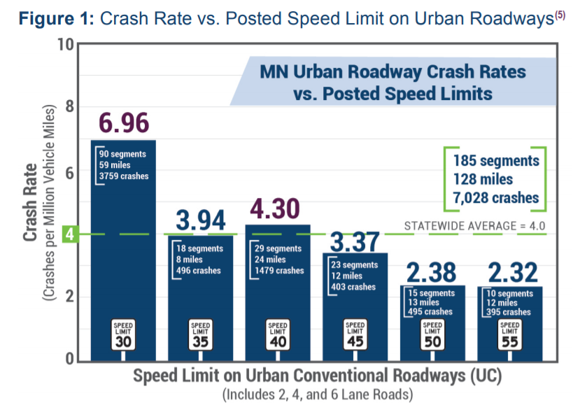 Chart showing crash rate versus posted speed limit on urban roadways.