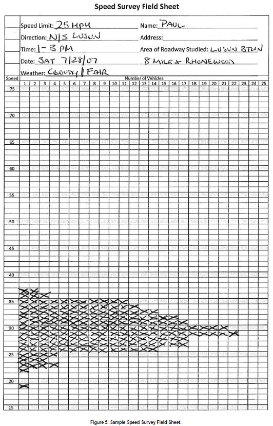 Speed Survey Field Sheet