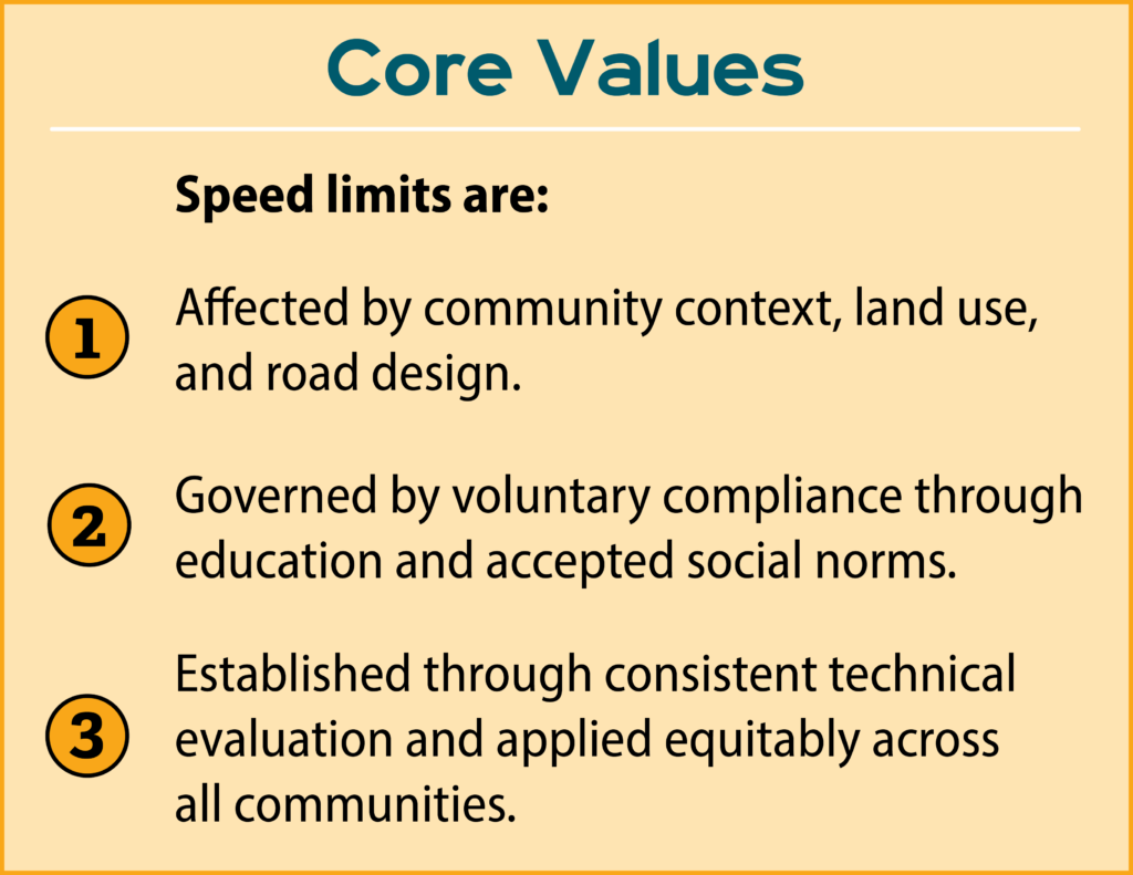 Speed limits are affected by community context, land use, and road design; governed by voluntary compliance through education and accepted social norms; established through consistent technical evaluation and applied equitably across all communities.